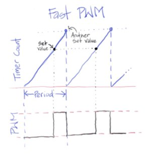 illustration of a fast PWM with timer count and the PWM signal